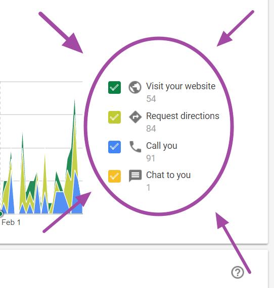 google page visits
